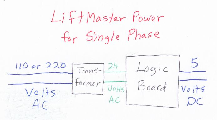 A diagram representing how the power functions on a LiftMaster single phase operator.