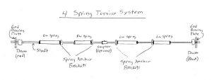 4-spring-torsion-system